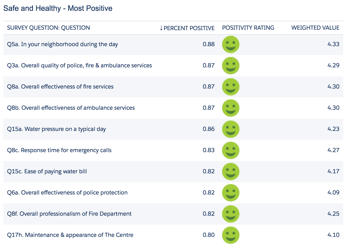 Safe and Healthy Top Ten Positive