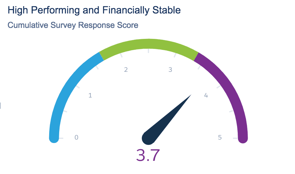 High Performing Avg Question Score